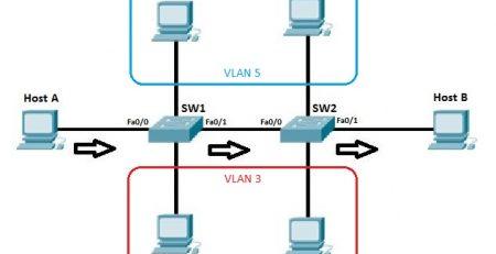 VLAN Nedir - VLAN Kullanmanın Avantajları Nelerdir