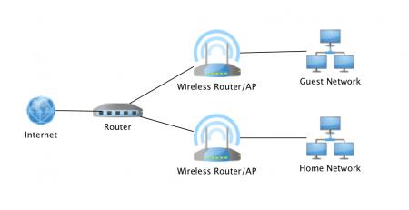 Network Kurulumu Nasıl Yapılır