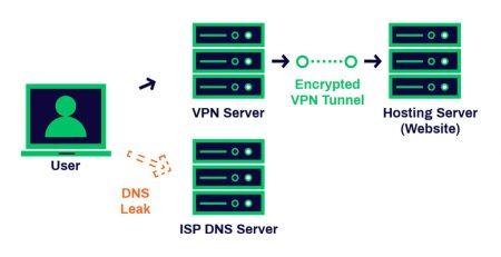DNS ile VPN Arasındaki Farklar